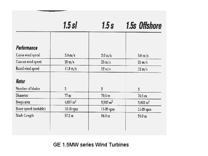 GE 1. 5 MW series Wind Turbines