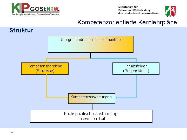 Kompetenzorientierte Kernlehrpläne Struktur Übergreifende fachliche Kompetenzbereiche (Prozesse) Inhaltsfelder (Gegenstände) Kompetenzerwartungen Fachspezifische Ausformung: im zweiten