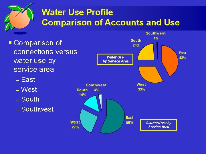 Water Use Profile Comparison of Accounts and Use § Comparison of connections versus water
