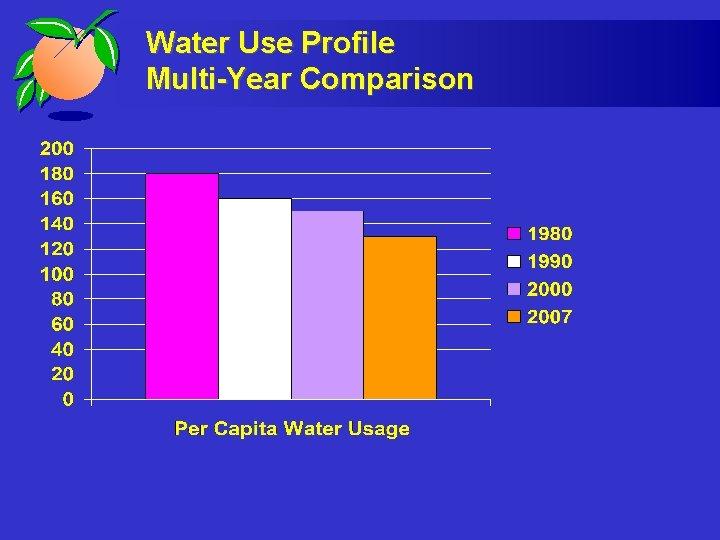 Water Use Profile Multi-Year Comparison