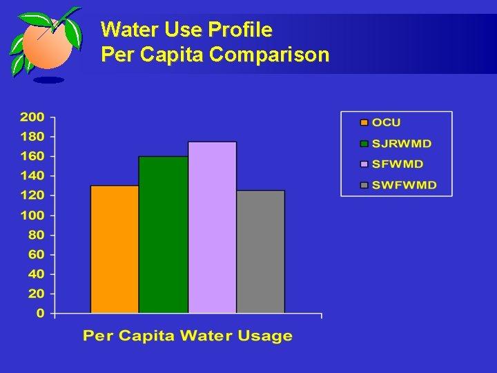 Water Use Profile Per Capita Comparison