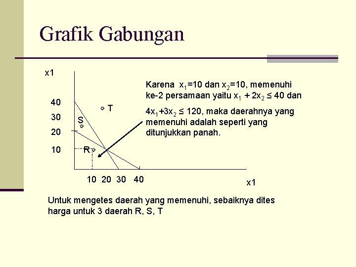 Grafik Gabungan x 1 Karena x 1=10 dan x 2=10, memenuhi ke-2 persamaan yaitu