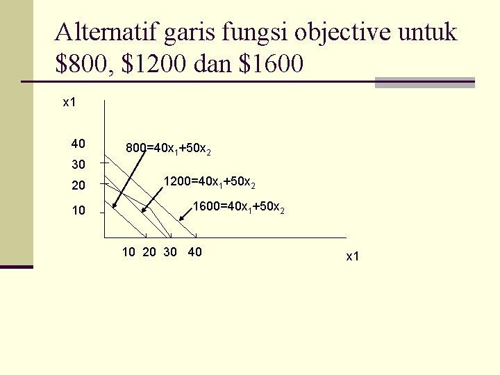 Alternatif garis fungsi objective untuk $800, $1200 dan $1600 x 1 40 800=40 x