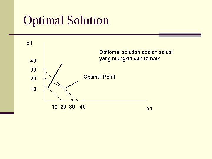 Optimal Solution x 1 Optiomal solution adalah solusi yang mungkin dan terbaik 40 30