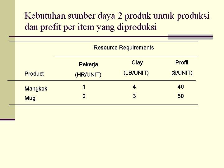 Kebutuhan sumber daya 2 produk untuk produksi dan profit per item yang diproduksi Resource