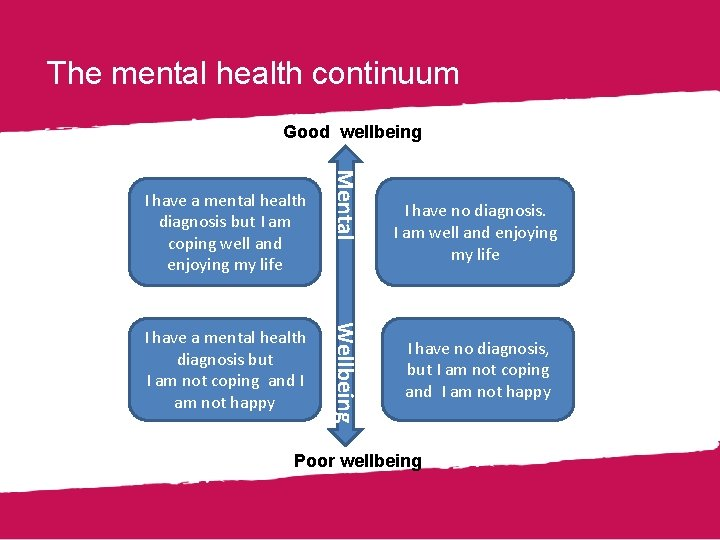 The mental health continuum Good wellbeing Wellbeing I have a mental health diagnosis but
