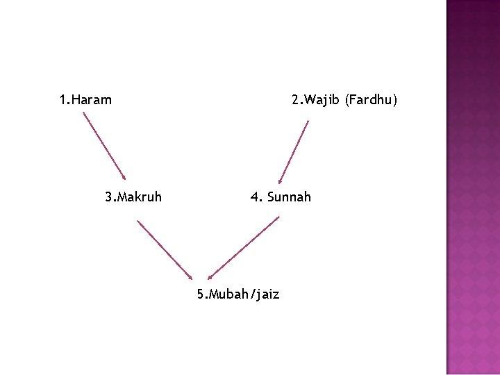 1. Haram 3. Makruh 2. Wajib (Fardhu) 4. Sunnah 5. Mubah/jaiz