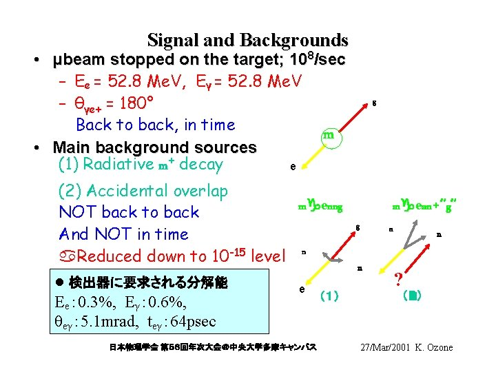 Signal and Backgrounds • μbeam stopped on the target; 108/sec – Ee = 52.