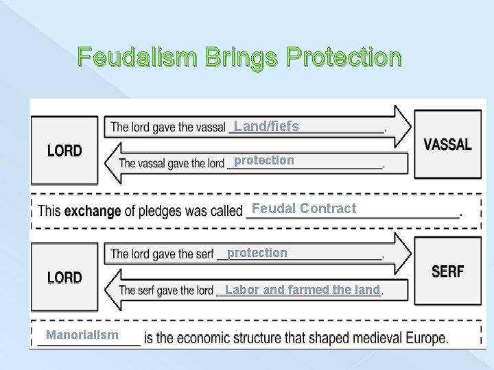 Feudalism Brings Protection Land/fiefs protection Feudal Contract protection Labor and farmed the land Manorialism