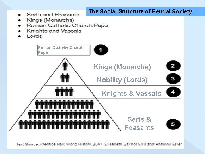 The Social Structure of Feudal Society Roman Catholic Church/ Pope Kings (Monarchs) Nobility (Lords)