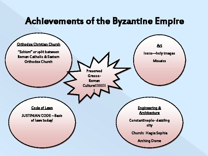 "Achievements of the Byzantine Empire Orthodox Christian Church Art ""Schism"" or split between Roman"