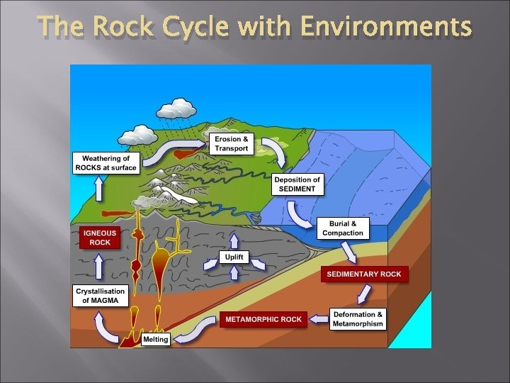 The Rock Cycle with Environments