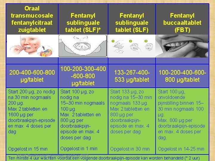 Oraal Transmucosaal toegediende fentanylpreparaten - II transmucosale Fentanyl sublinguale fentanylcitraat sublinguale buccaaltablet zuigtablet (SLF)