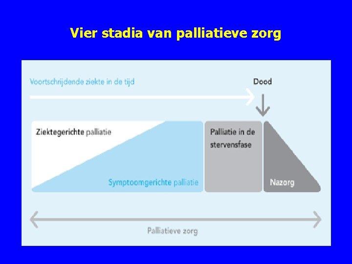 Vier stadia van palliatieve zorg