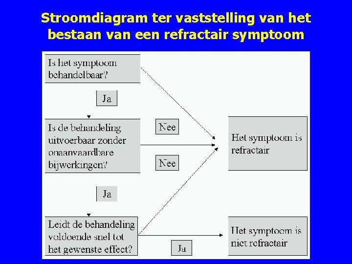 Stroomdiagram ter vaststelling van het bestaan van een refractair symptoom Afbeelding 1 Stroomdiagram ter