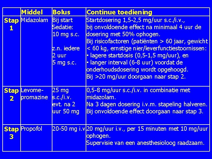 Middel Bolus Continue toediening Stap Midazolam Bij start Sedatie: 1 10 mg s.