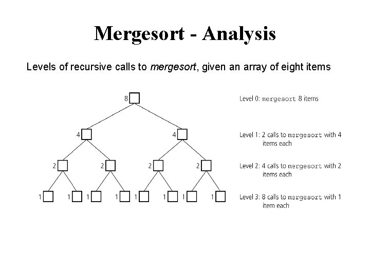 Mergesort - Analysis Levels of recursive calls to mergesort, given an array of eight