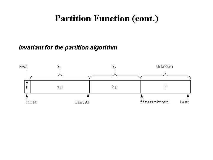 Partition Function (cont. ) Invariant for the partition algorithm
