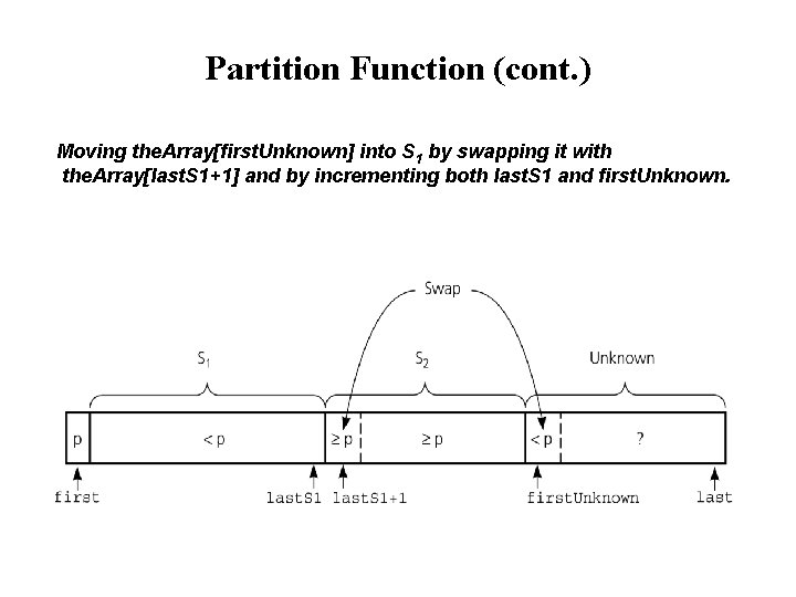 Partition Function (cont. ) Moving the. Array[first. Unknown] into S 1 by swapping it
