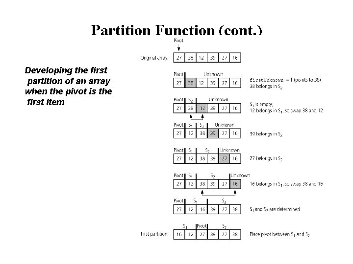 Partition Function (cont. ) Developing the first partition of an array when the pivot