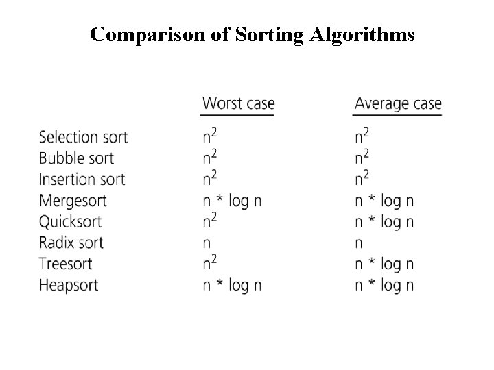 Comparison of Sorting Algorithms