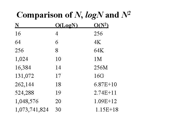Comparison of N, log. N and N 2 N 16 64 256 1, 024