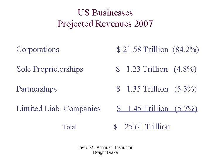 US Businesses Projected Revenues 2007 Corporations $ 21. 58 Trillion (84. 2%) Sole Proprietorships