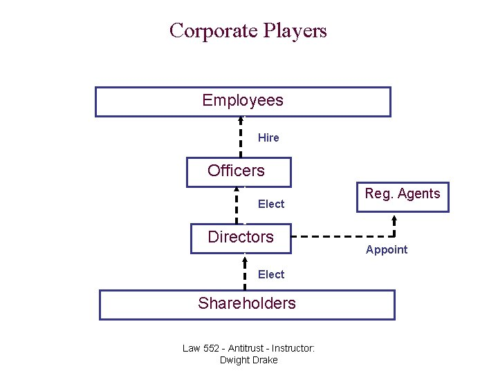 Corporate Players Employees Hire Officers Elect Directors Elect Shareholders Copyright 2005 Dwight Drake. All