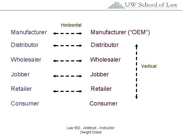 "Horizontal Manufacturer (""OEM"") Distributor Wholesaler Vertical Jobber Retailer Consumer Law 552 - Antitrust -"