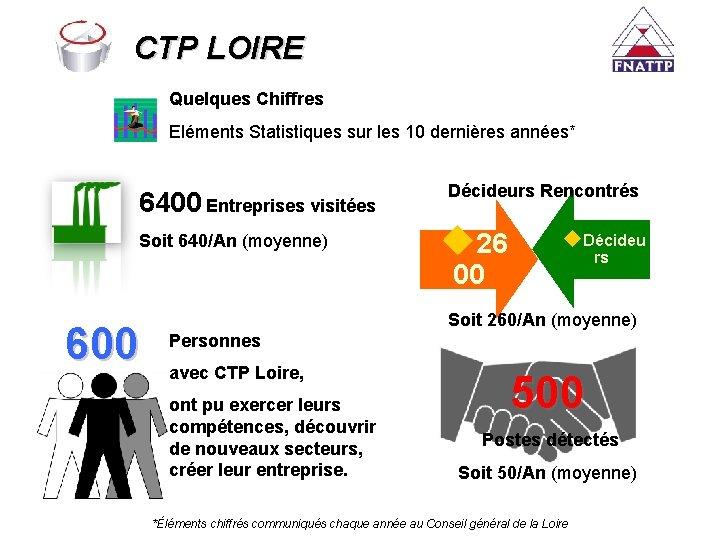 CTP LOIRE Quelques Chiffres Eléments Statistiques sur les 10 dernières années* 6400 Entreprises visitées