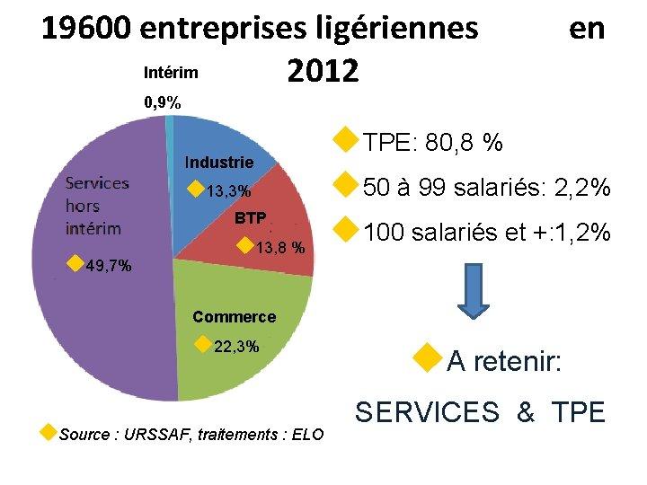19600 entreprises ligériennes Intérim 2012 en 0, 9% Industrie u 13, 3% u BTP