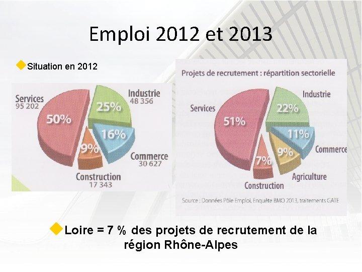 Emploi 2012 et 2013 u. Situation en 2012 u. Loire = 7 % des