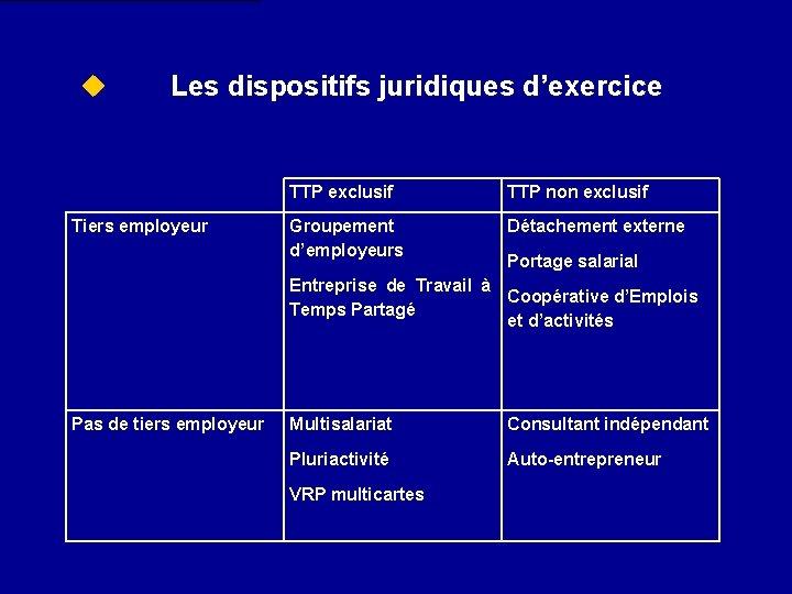 u Les dispositifs juridiques d'exercice Tiers employeur TTP exclusif TTP non exclusif Groupement d'employeurs