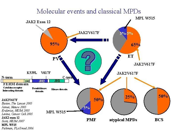 Molecular events and classical MPDs MPL W 515 JAK 2 Exon 12 JAK 2