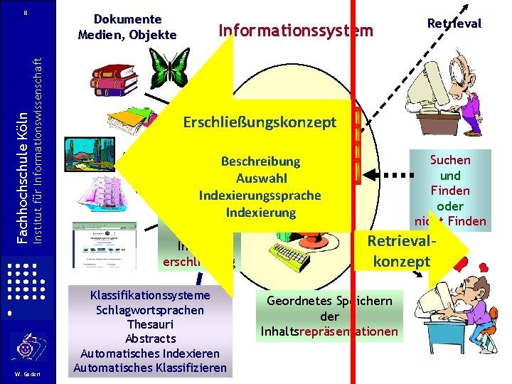 Dokumente Medien, Objekte Institut für Informationswissenschaft Fachhochschule Köln IE W. Gödert Informationssystem Retrieval Erschließungskonzept