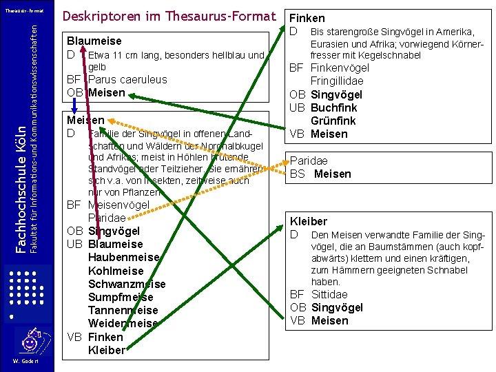 Fakultät für Informations-und Kommunikationswissenschaften Fachhochschule Köln Thesaurus-Format W. Gödert Deskriptoren im Thesaurus-Format Blaumeise D