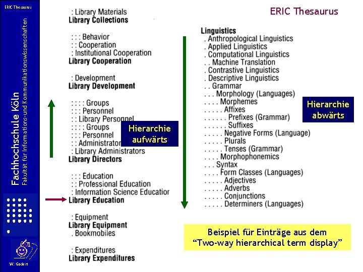Fakultät für Informations-und Kommunikationswissenschaften Fachhochschule Köln ERIC Thesaurus Hierarchie abwärts Hierarchie aufwärts Beispiel für