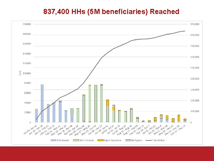 837, 400 HHs (5 M beneficiaries) Reached