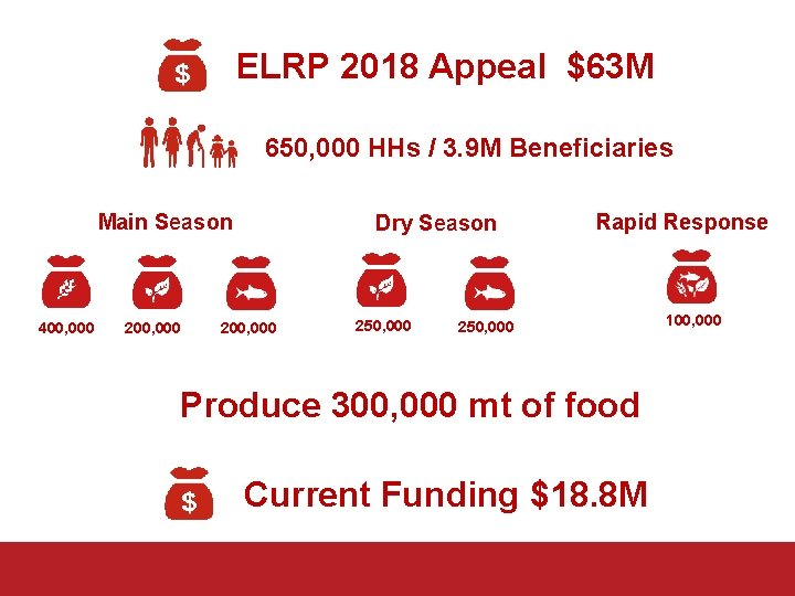 ELRP 2018 Appeal $63 M 650, 000 HHs / 3. 9 M Beneficiaries Main