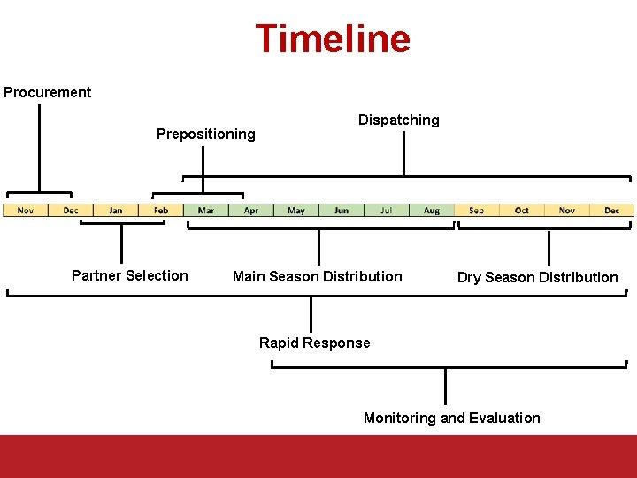 Timeline Procurement Prepositioning Partner Selection Dispatching Main Season Distribution Dry Season Distribution Rapid Response