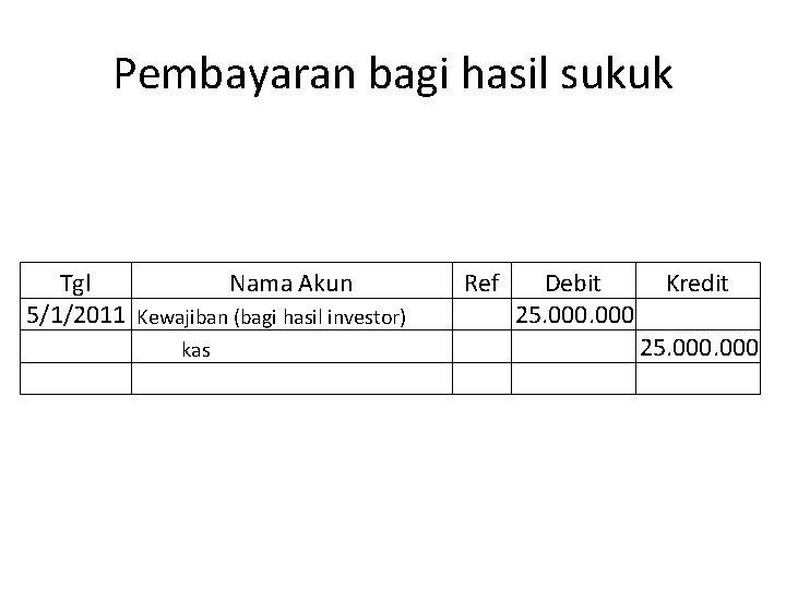 Pembayaran bagi hasil sukuk Tgl Nama Akun 5/1/2011 Kewajiban (bagi hasil investor) kas Ref