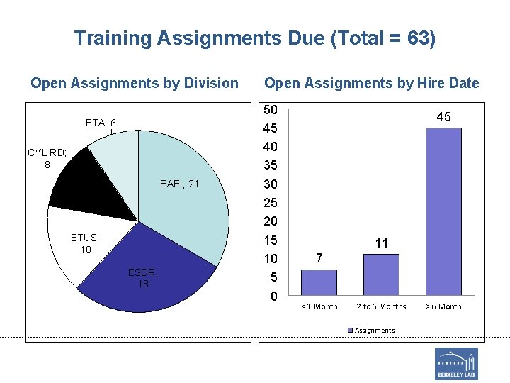 Training Assignments Due (Total = 63) Open Assignments by Division ETA; 6 CYL RD;
