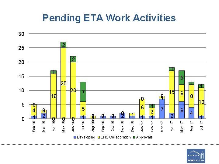 Pending ETA Work Activities 30 2 25 2 20 1 25 Developing EHS Collaboration