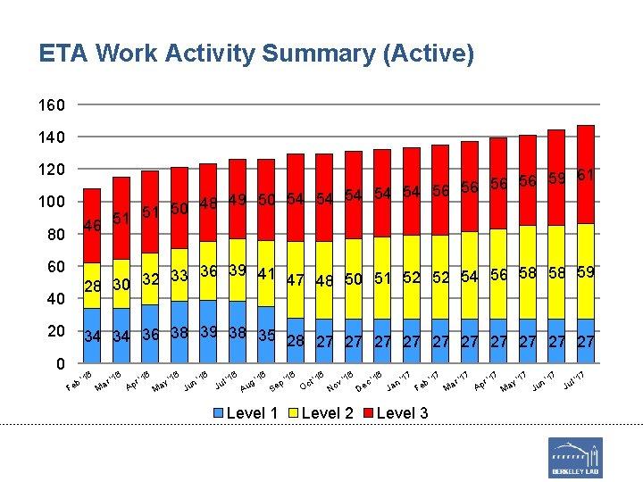 ETA Work Activity Summary (Active) 160 140 120 56 59 61 56 56 54
