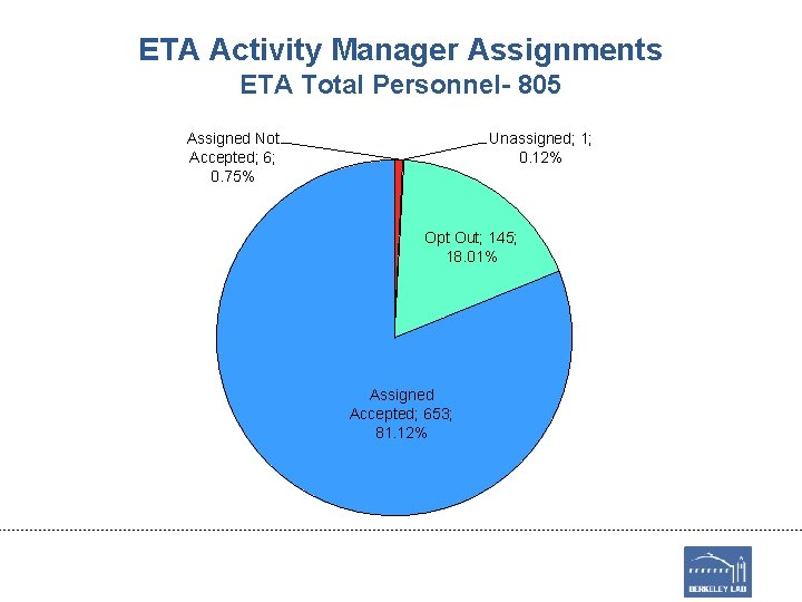 ETA Activity Manager Assignments ETA Total Personnel- 805 Assigned Not Accepted; 6; 0. 75%