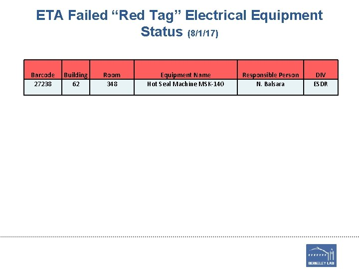 """ETA Failed """"Red Tag"""" Electrical Equipment Status (8/1/17) Barcode 27238 Building 62 Room 348"""