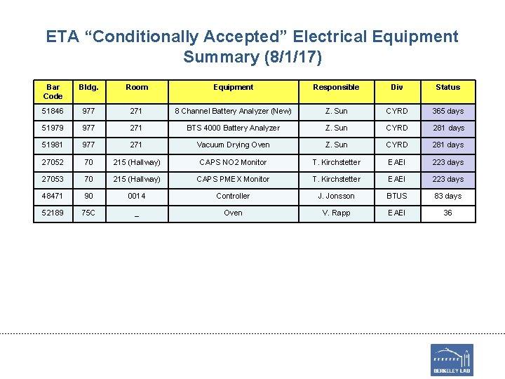 "ETA ""Conditionally Accepted"" Electrical Equipment Summary (8/1/17) Bar Code Bldg. Room Equipment Responsible Div"