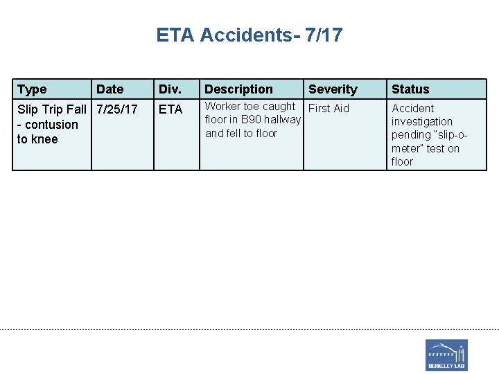 ETA Accidents- 7/17 Type Date Slip Trip Fall 7/25/17 - contusion to knee Div.