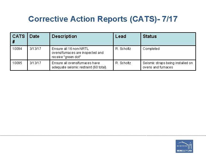 Corrective Action Reports (CATS)- 7/17 CATS # Date Description Lead Status 10094 3/13/17 Ensure