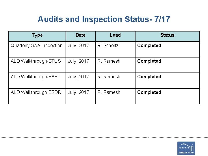 Audits and Inspection Status- 7/17 Type Date Lead Status Quarterly SAA Inspection July, 2017